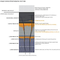 Eskay Creek Stratigraphic Section